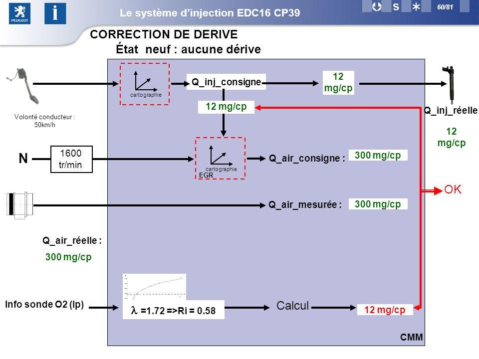 60/81 CORRECTION DE DERIVE 12 mg/cp 0.522 cartographie Q_inj_consigne Q_inj_réelle 12 mg/cp cartographie Q_air_consigne : 12 mg/cp N 1600 tr/min 300 mg/cp Q_air_réelle : Q_air_mesurée : 300 mg/cp Volonté conducteur : 50km/h 300 mg/cp CMM OK État neuf : aucune dérive =1.72 =>Ri = 0.58 Info sonde O2 (Ip) Calcul EGR Le système dinjection EDC16 CP39