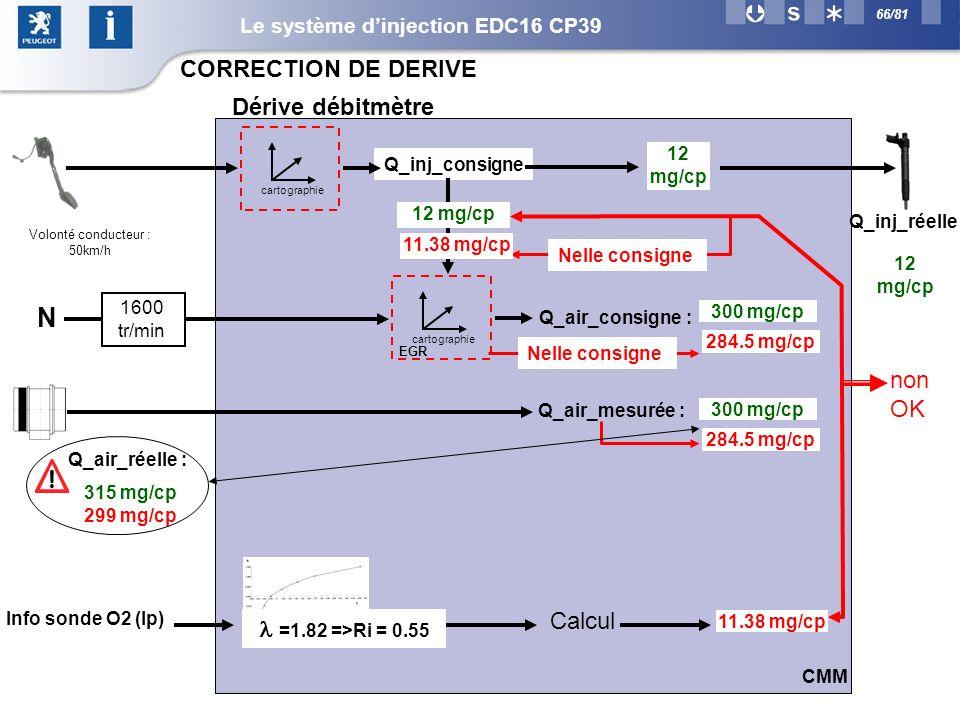 66/81 11.38 mg/cp cartographie Q_inj_consigne Q_inj_réelle 12 mg/cp cartographie Q_air_consigne : 12 mg/cp N 1600 tr/min 300 mg/cp Q_air_réelle : Q_air_mesurée : 300 mg/cp Volonté conducteur : 50km/h 299 mg/cp CMM non OK Dérive débitmètre 11.38 mg/cp 284.5 mg/cp Nelle consigne 315 mg/cp CORRECTION DE DERIVE =1.82 =>Ri = 0.55 Info sonde O2 (Ip) Calcul EGR Le système dinjection EDC16 CP39