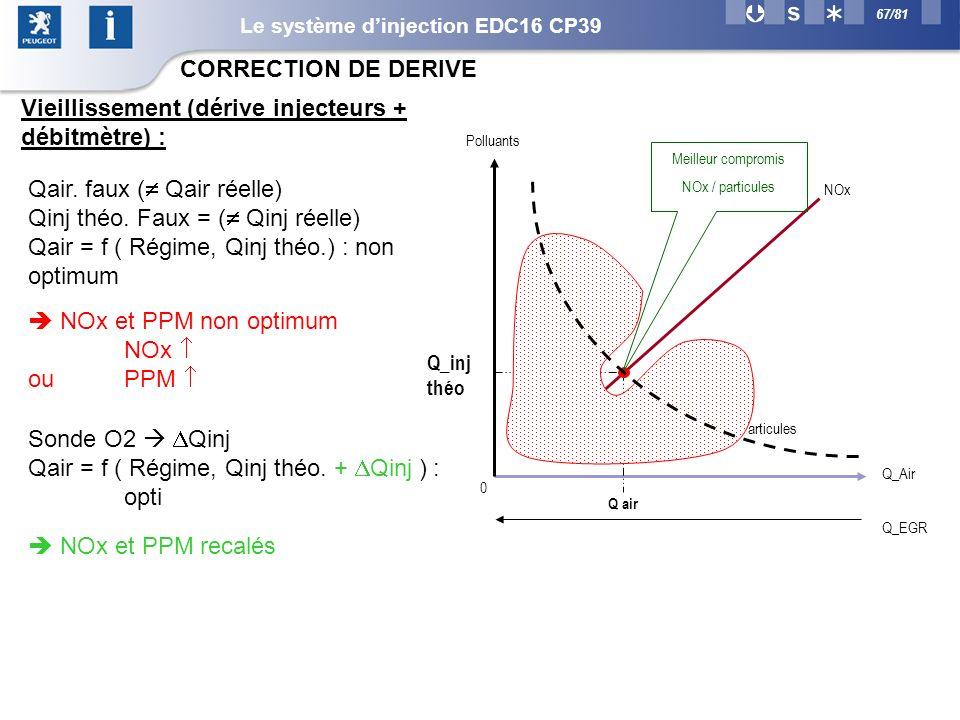 67/81 CORRECTION DE DERIVE Vieillissement (dérive injecteurs + débitmètre) : Qair.