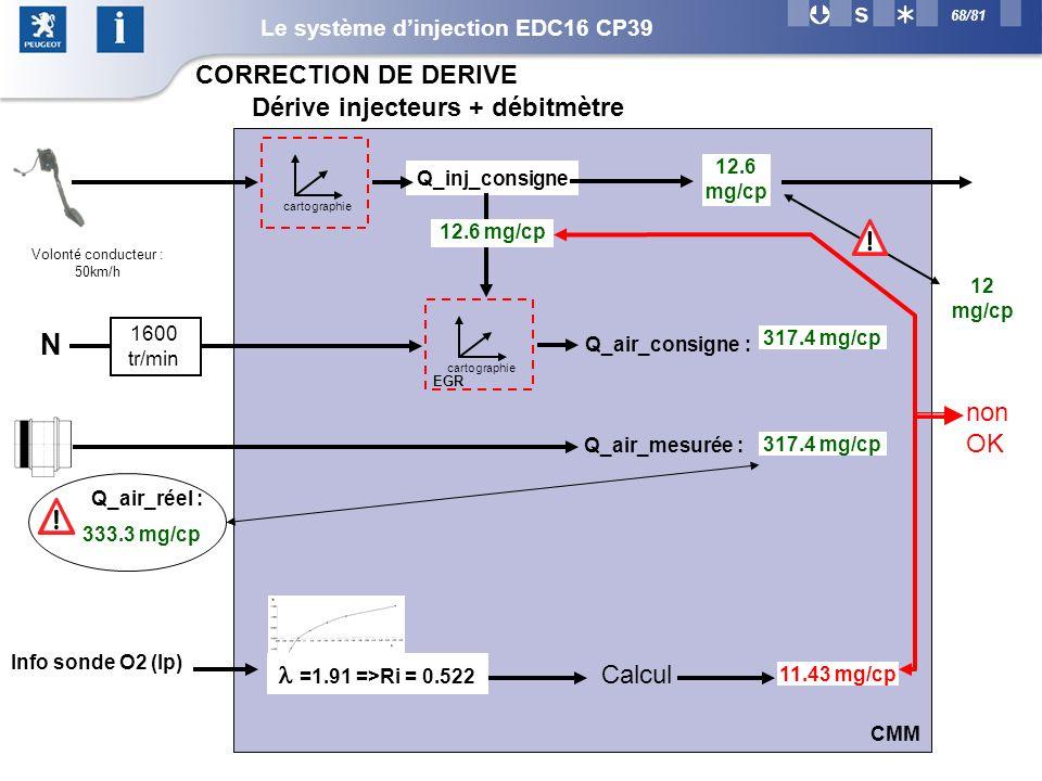68/81 11.43 mg/cp cartographie Q_inj_consigne 12 mg/cp cartographie Q_air_consigne : 12.6 mg/cp N 1600 tr/min 317.4 mg/cp Q_air_réel : Q_air_mesurée : 317.4 mg/cp Volonté conducteur : 50km/h 333.3 mg/cp CMM non OK Dérive injecteurs + débitmètre CORRECTION DE DERIVE =1.91 =>Ri = 0.522 Info sonde O2 (Ip) Calcul EGR Le système dinjection EDC16 CP39