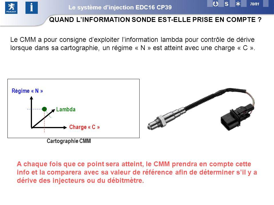 70/81 Q_air_consigne: Régime « N » Lambda Charge « C » Cartographie CMM A chaque fois que ce point sera atteint, le CMM prendra en compte cette info et la comparera avec sa valeur de référence afin de déterminer sil y a dérive des injecteurs ou du débitmètre.