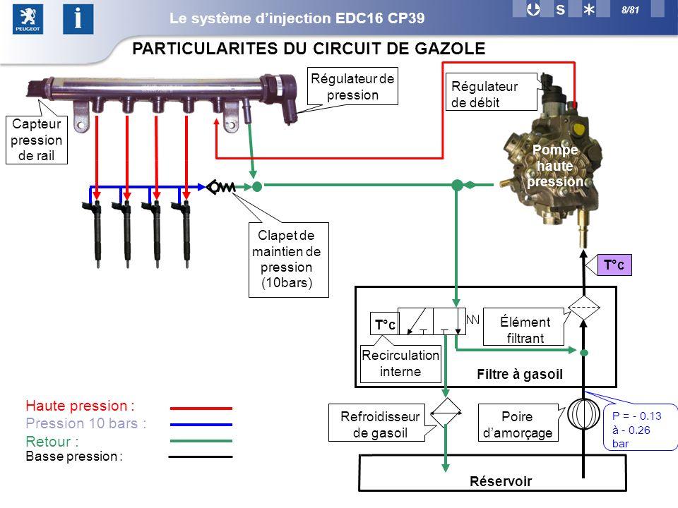 8/81 Capteur pression de rail Régulateur de pression Régulateur de débit Pompe haute pression Filtre à gasoil T°c Recirculation interne Haute pression : Pression 10 bars : Retour : Réservoir Refroidisseur de gasoil Poire damorçage Élément filtrant T°c Clapet de maintien de pression (10bars) PARTICULARITES DU CIRCUIT DE GAZOLE P = - 0.13 à - 0.26 bar Basse pression : Le système dinjection EDC16 CP39