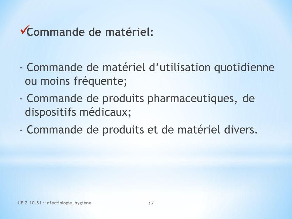 Commande de matériel: - Commande de matériel dutilisation quotidienne ou moins fréquente; - Commande de produits pharmaceutiques, de dispositifs médic
