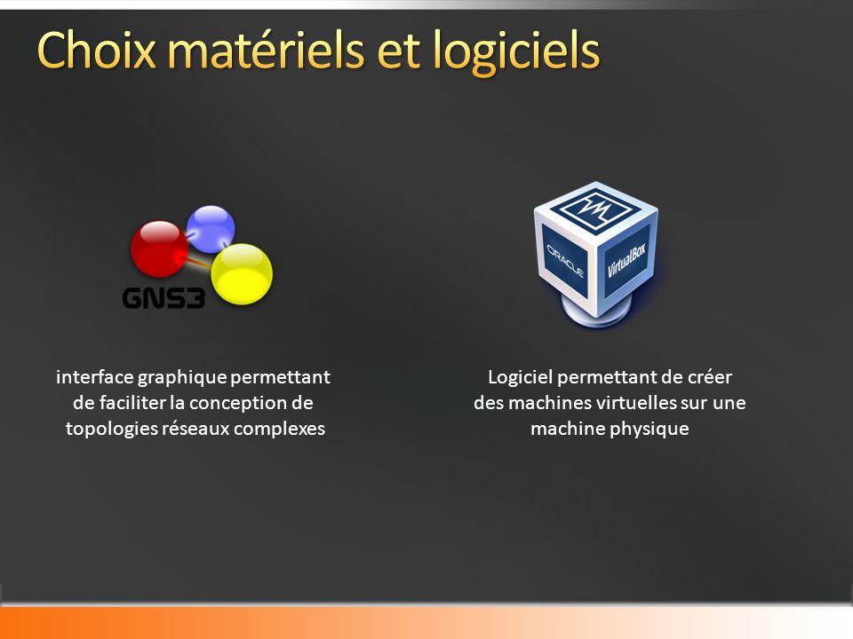 interface graphique permettant de faciliter la conception de topologies réseaux complexes Logiciel permettant de créer des machines virtuelles sur une machine physique