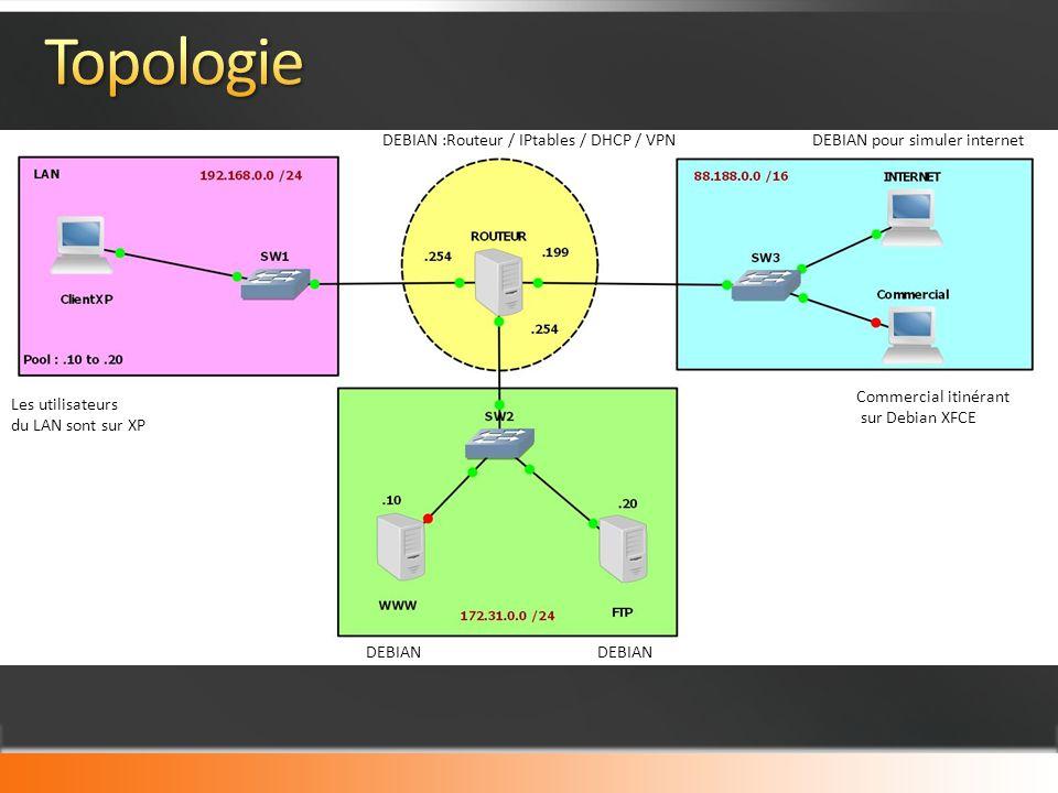 Les utilisateurs du LAN sont sur XP DEBIAN DEBIAN pour simuler internet Commercial itinérant sur Debian XFCE DEBIAN :Routeur / IPtables / DHCP / VPN DEBIAN