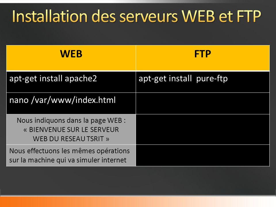 WEBFTP apt-get install apache2apt-get install pure-ftp nano /var/www/index.html Nous indiquons dans la page WEB : « BIENVENUE SUR LE SERVEUR WEB DU RESEAU TSRIT » Nous effectuons les mêmes opérations sur la machine qui va simuler internet