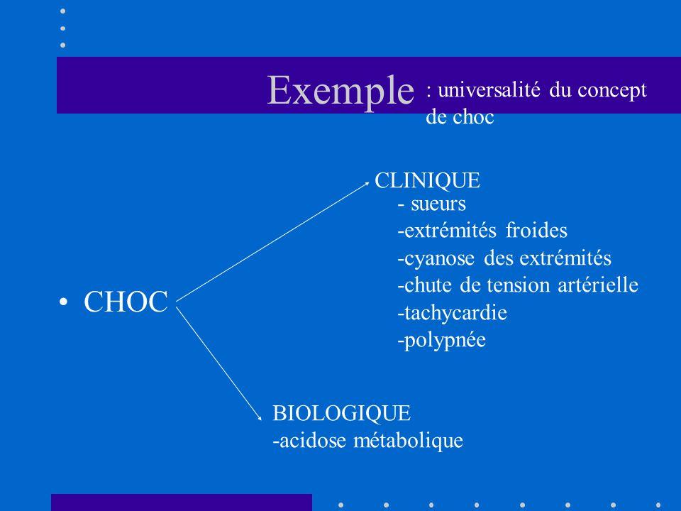 Exemple CHOC CLINIQUE - sueurs -extrémités froides -cyanose des extrémités -chute de tension artérielle -tachycardie -polypnée BIOLOGIQUE -acidose mét