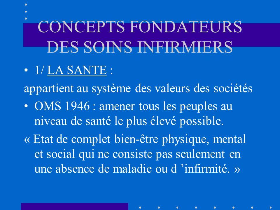 CONCEPTS FONDATEURS DES SOINS INFIRMIERS 1/ LA SANTE : appartient au système des valeurs des sociétés OMS 1946 : amener tous les peuples au niveau de