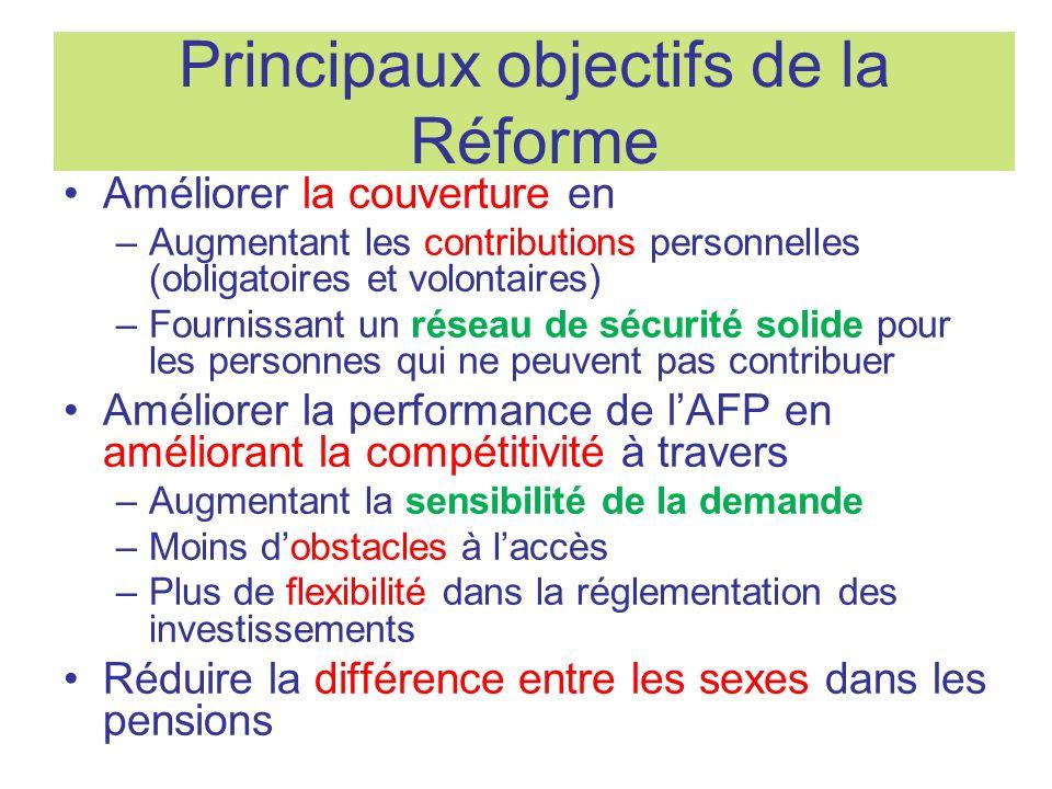 Principaux objectifs de la Réforme Améliorer la couverture en –Augmentant les contributions personnelles (obligatoires et volontaires) –Fournissant un réseau de sécurité solide pour les personnes qui ne peuvent pas contribuer Améliorer la performance de lAFP en améliorant la compétitivité à travers –Augmentant la sensibilité de la demande –Moins dobstacles à laccès –Plus de flexibilité dans la réglementation des investissements Réduire la différence entre les sexes dans les pensions