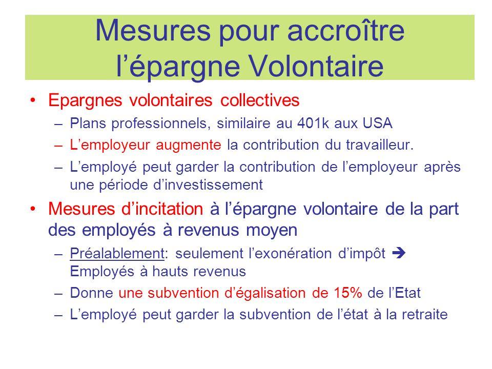 Mesures pour accroître lépargne Volontaire Epargnes volontaires collectives –Plans professionnels, similaire au 401k aux USA –Lemployeur augmente la contribution du travailleur.