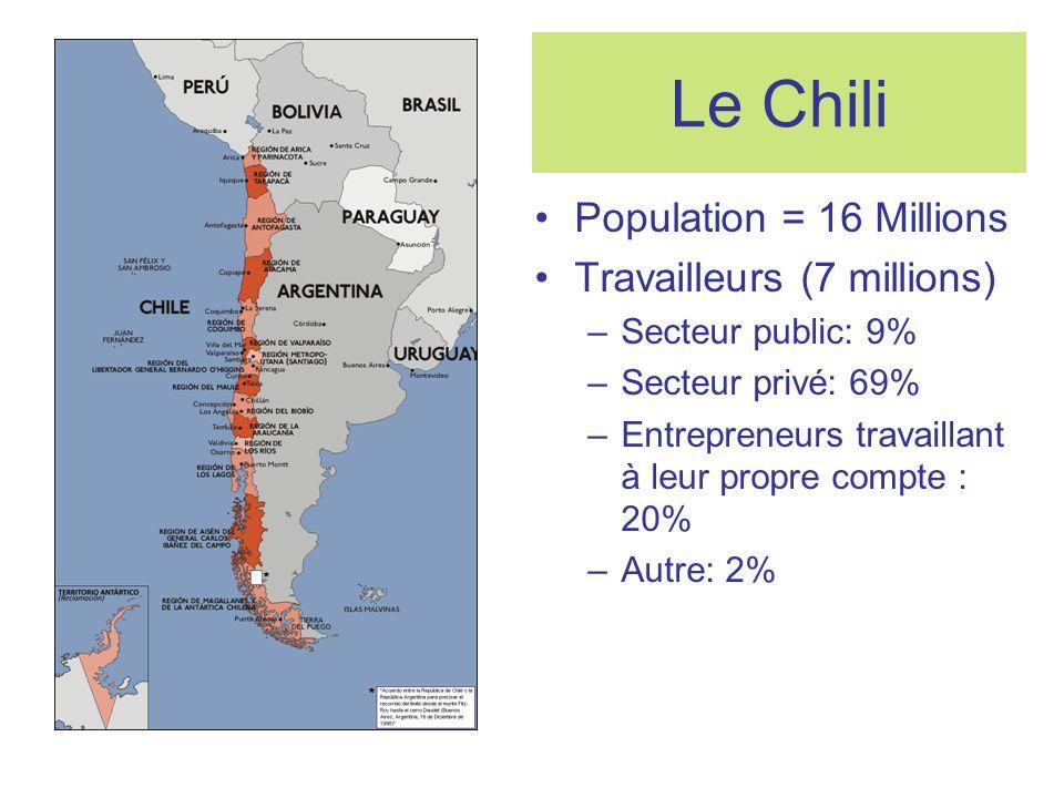 Le Chili Population = 16 Millions Travailleurs (7 millions) –Secteur public: 9% –Secteur privé: 69% –Entrepreneurs travaillant à leur propre compte : 20% –Autre: 2%