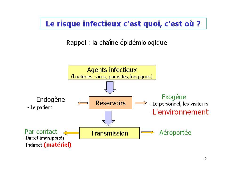 3 4 / Gestion du matériel souillé Eliminer les déchets ayant été en contact avec du sang ou un liquide biologique dans les sacs à DASRI.