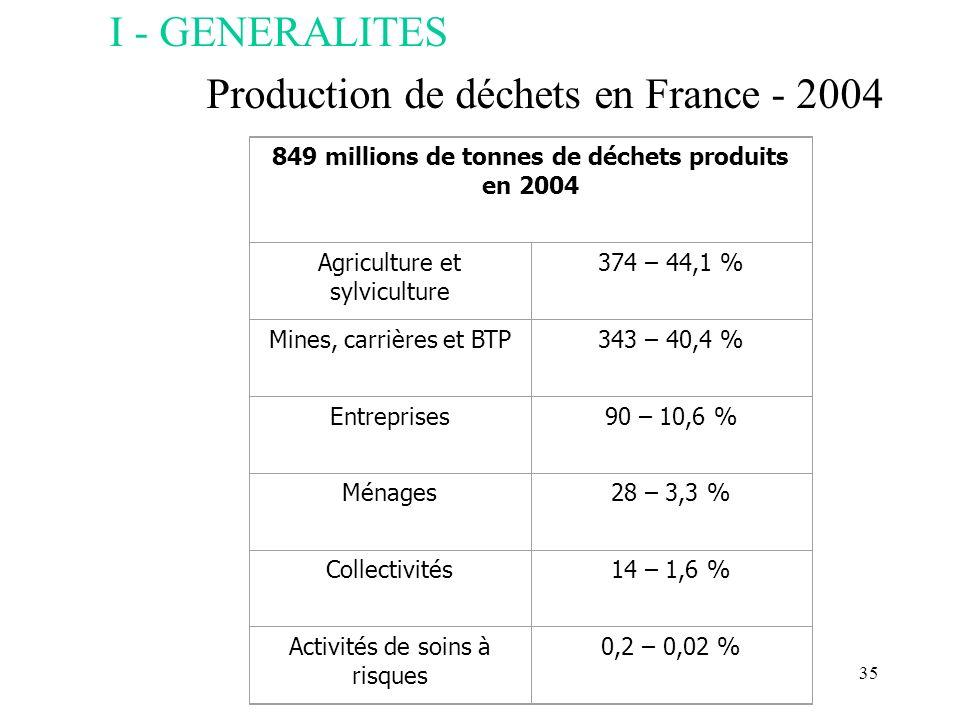 35 I - GENERALITES Production de déchets en France - 2004 849 millions de tonnes de déchets produits en 2004 Agriculture et sylviculture 374 – 44,1 %