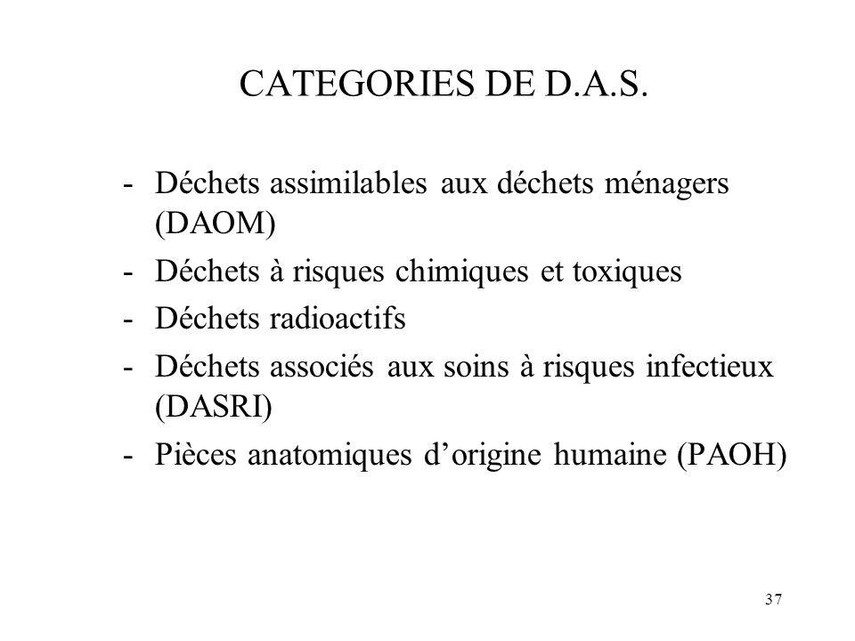 37 CATEGORIES DE D.A.S. -Déchets assimilables aux déchets ménagers (DAOM) -Déchets à risques chimiques et toxiques -Déchets radioactifs -Déchets assoc
