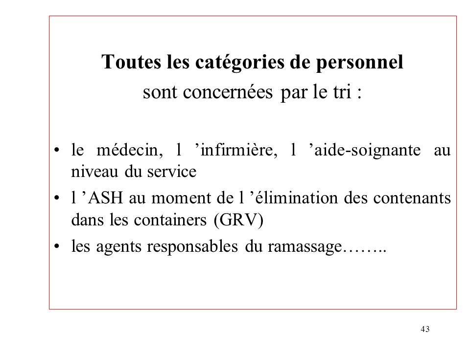 43 Toutes les catégories de personnel sont concernées par le tri : le médecin, l infirmière, l aide-soignante au niveau du service l ASH au moment de