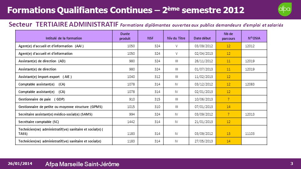 26/01/2014 Afpa Marseille Saint-Jérôme 3 Formations Qualifiantes Continues – 2 ème semestre 2012 Secteur TERTIAIRE ADMINISTRATIF Formations diplômante