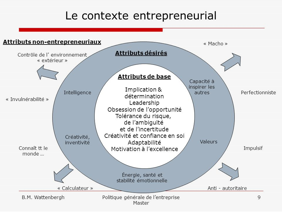 B.M. WattenberghPolitique générale de lentreprise Master 9 Le contexte entrepreneurial Attributs de base Implication & détermination Leadership Obsess