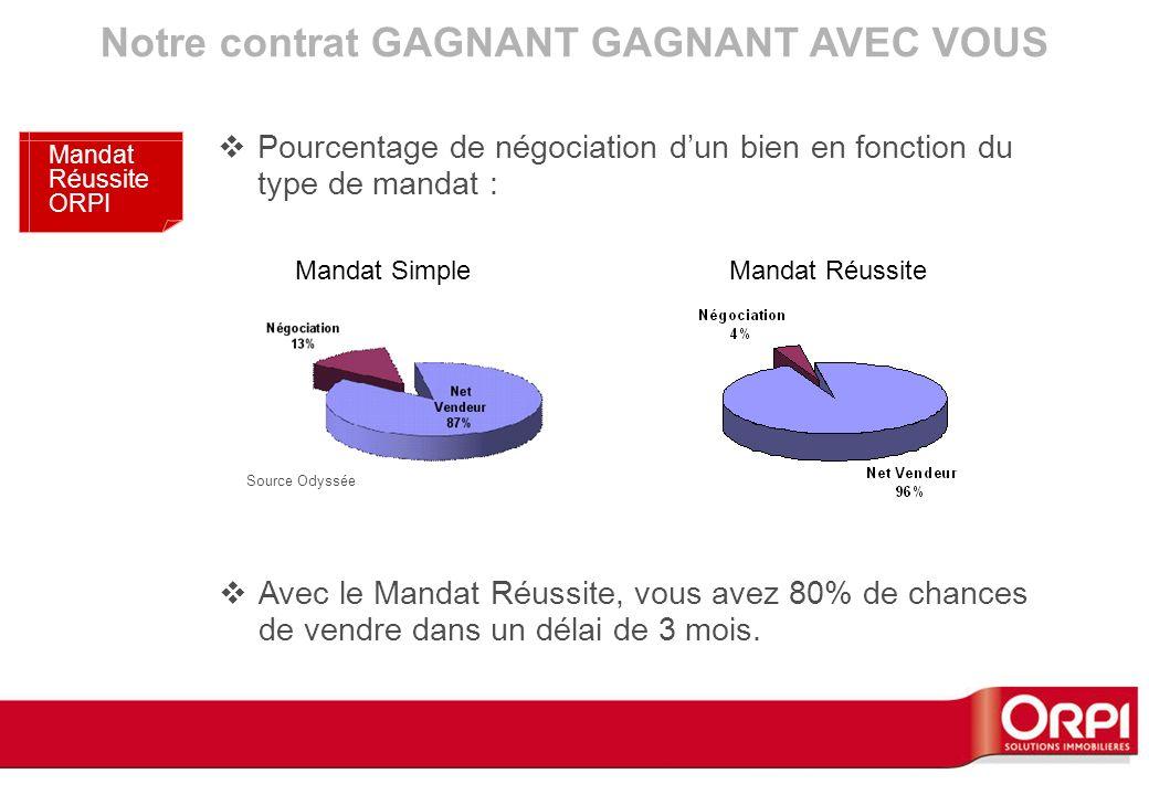 Mandat SimpleMandat Réussite Notre contrat GAGNANT GAGNANT AVEC VOUS Mandat Réussite ORPI Avec le Mandat Réussite, vous avez 80% de chances de vendre