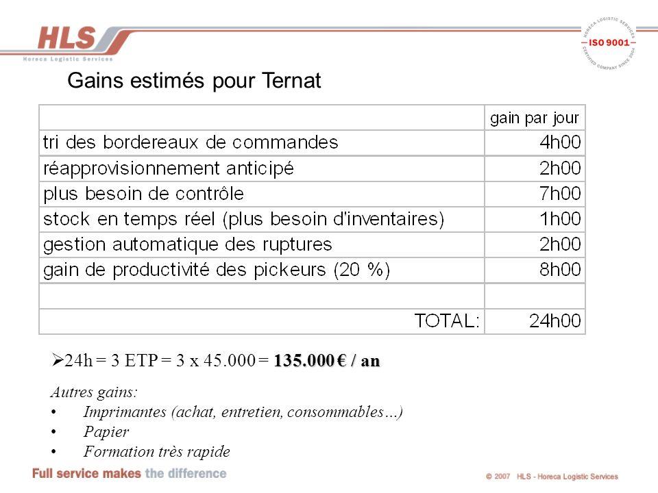 Gains estimés pour Ternat 135.000 / an 24h = 3 ETP = 3 x 45.000 = 135.000 / an Autres gains: Imprimantes (achat, entretien, consommables…) Papier Formation très rapide