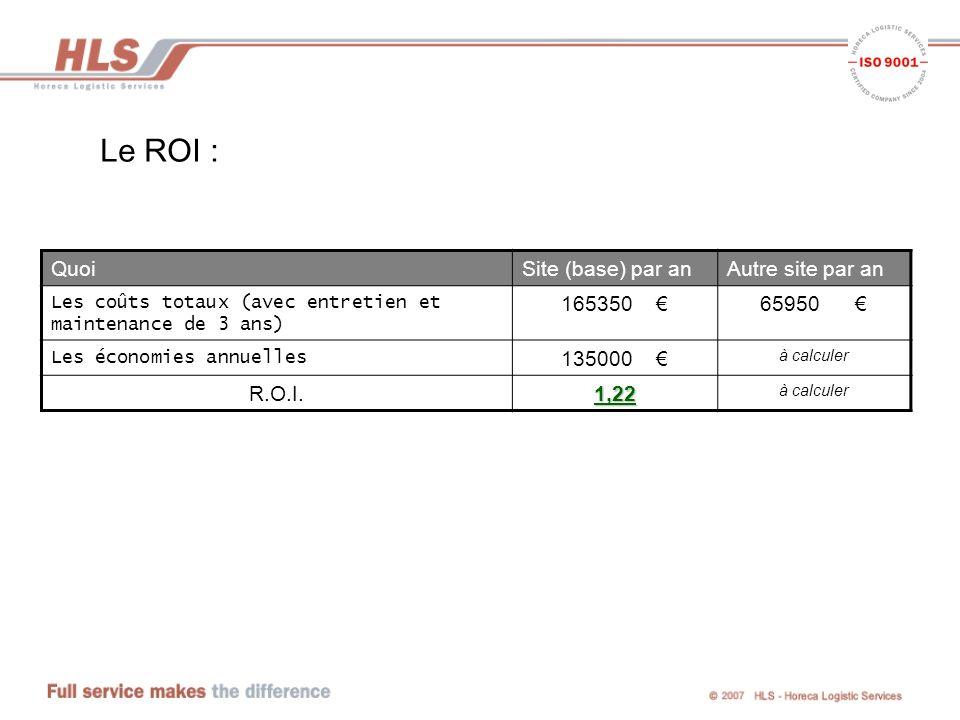 Le ROI : QuoiSite (base) par anAutre site par an Les coûts totaux (avec entretien et maintenance de 3 ans) 165350 65950 Les économies annuelles 135000