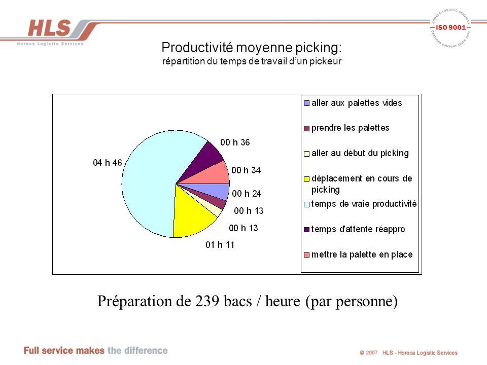 Productivité moyenne picking: répartition du temps de travail dun pickeur Préparation de 239 bacs / heure (par personne)