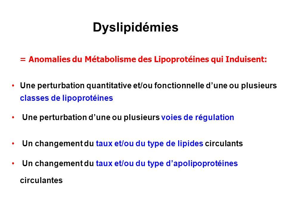 Dyslipidémies Une perturbation quantitative et/ou fonctionnelle dune ou plusieurs classes de lipoprotéines Une perturbation dune ou plusieurs voies de