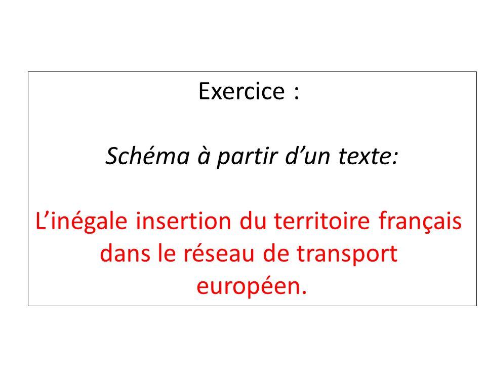 Exercice : Schéma à partir dun texte: Linégale insertion du territoire français dans le réseau de transport européen.