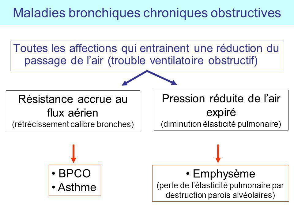 Maladies bronchiques chroniques obstructives Toutes les affections qui entrainent une réduction du passage de lair (trouble ventilatoire obstructif) R