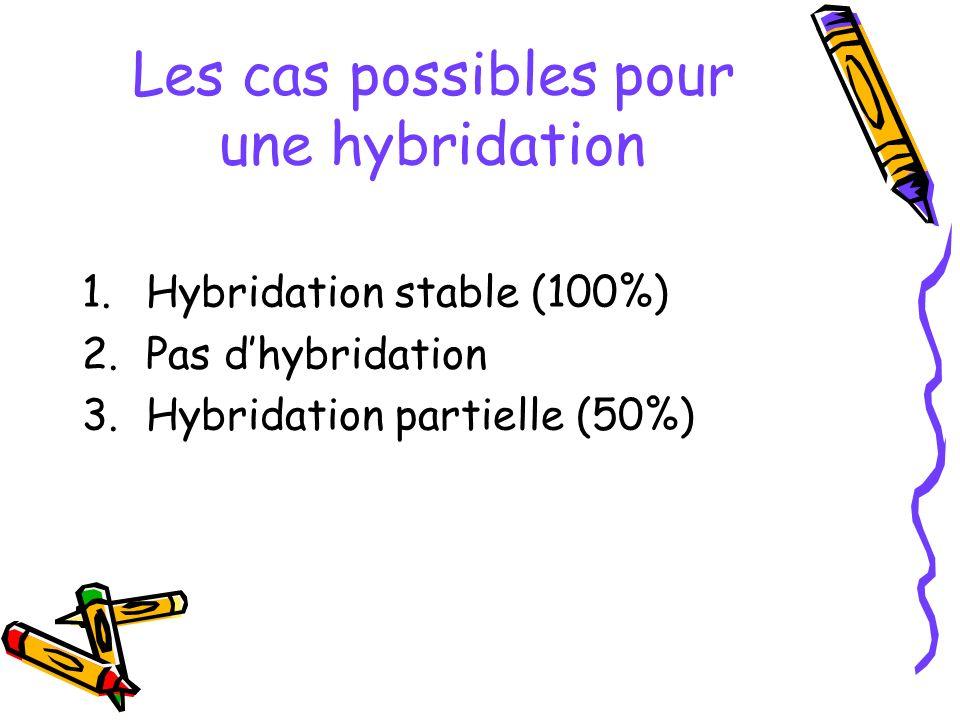 Les cas possibles pour une hybridation 1.Hybridation stable (100%) 2.Pas dhybridation 3.Hybridation partielle (50%)