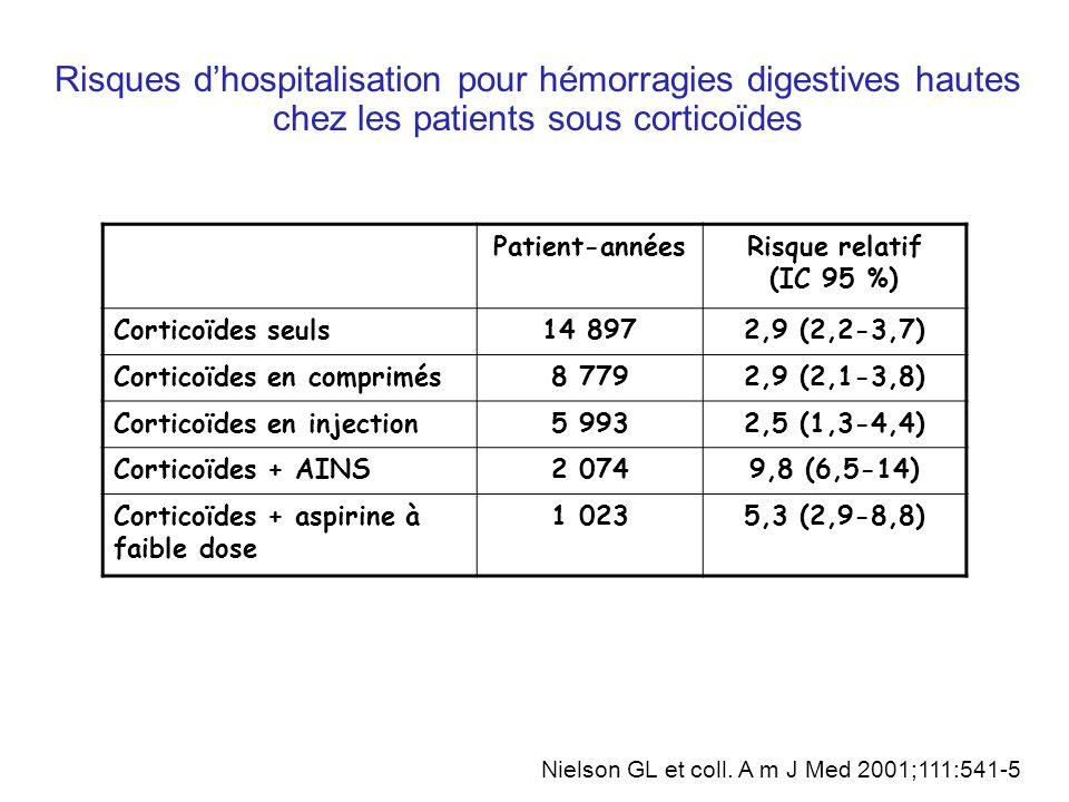 Risques dhospitalisation pour hémorragies digestives hautes chez les patients sous corticoïdes Patient-annéesRisque relatif (IC 95 %) Corticoïdes seuls14 8972,9 (2,2-3,7) Corticoïdes en comprimés8 7792,9 (2,1-3,8) Corticoïdes en injection5 9932,5 (1,3-4,4) Corticoïdes + AINS2 0749,8 (6,5-14) Corticoïdes + aspirine à faible dose 1 0235,3 (2,9-8,8) Nielson GL et coll.