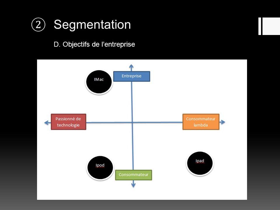 Segmentation D. Objectifs de lentreprise
