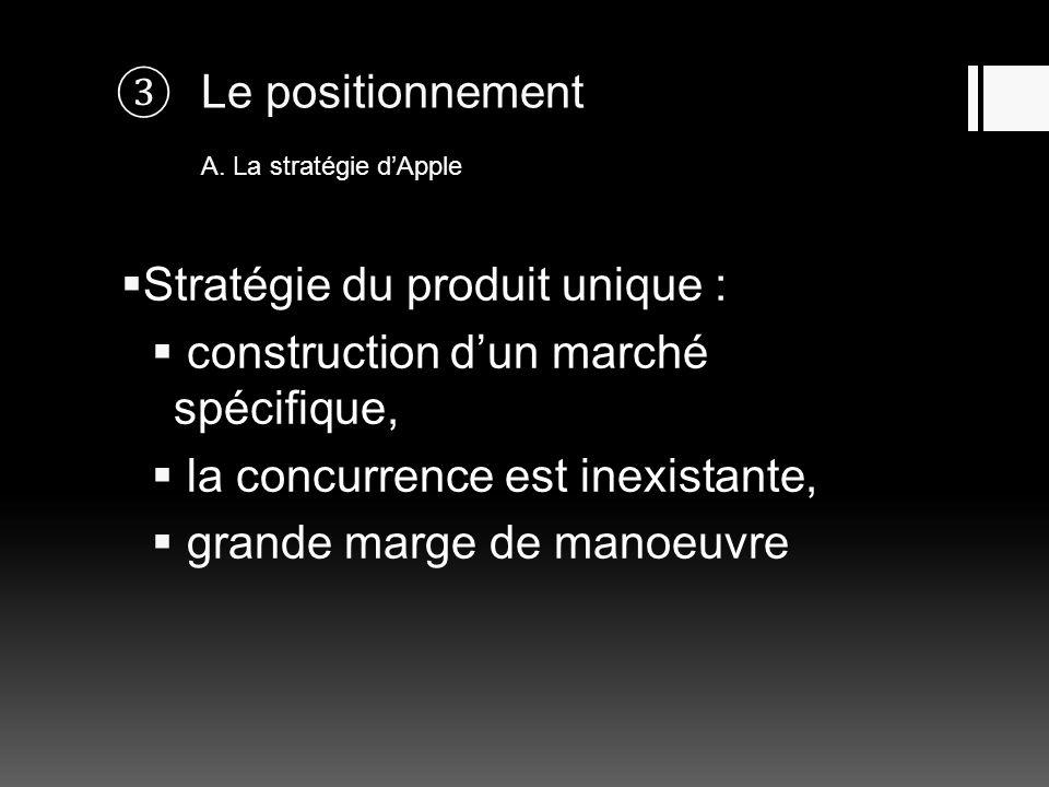 Le positionnement A. La stratégie dApple Stratégie du produit unique : construction dun marché spécifique, la concurrence est inexistante, grande marg