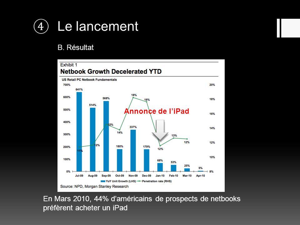 Le lancement B. Résultat Annonce de liPad En Mars 2010, 44% daméricains de prospects de netbooks préfèrent acheter un iPad