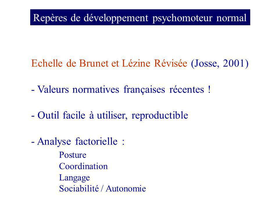 Repères de développement psychomoteur normal Echelle de Brunet et Lézine Révisée (Josse, 2001) - Valeurs normatives françaises récentes .