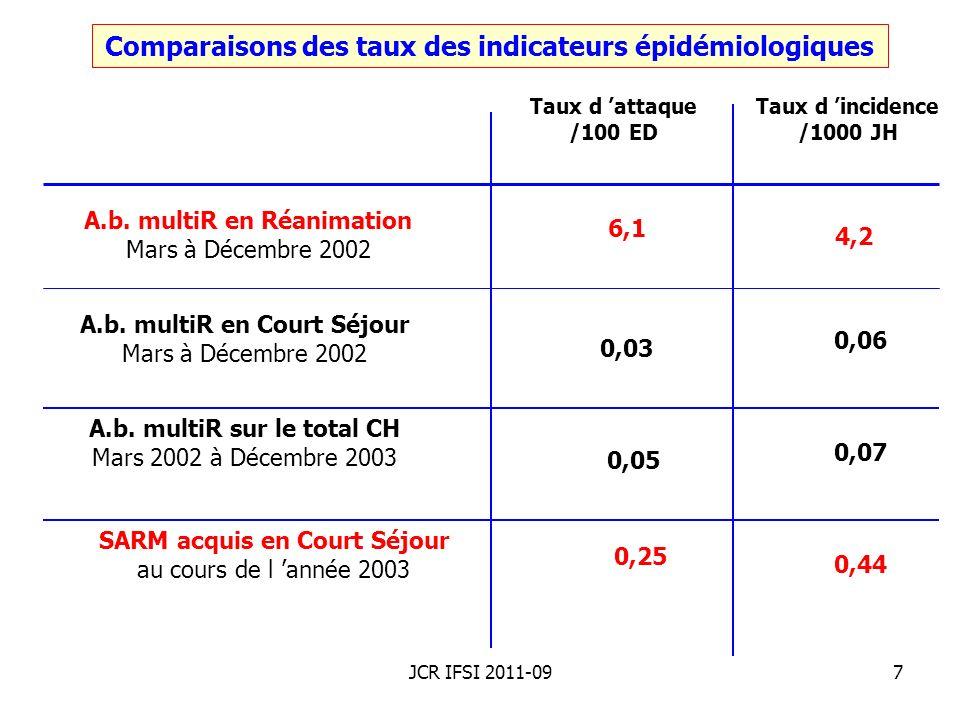 JCR IFSI 2011-0928 Établir des hypothèses et les tester Enquête cas-témoins lors dune épidémie de trichinellose : Cas et témoins selon la consommation de viande dans les 3 semaines avant le début de la maladie.