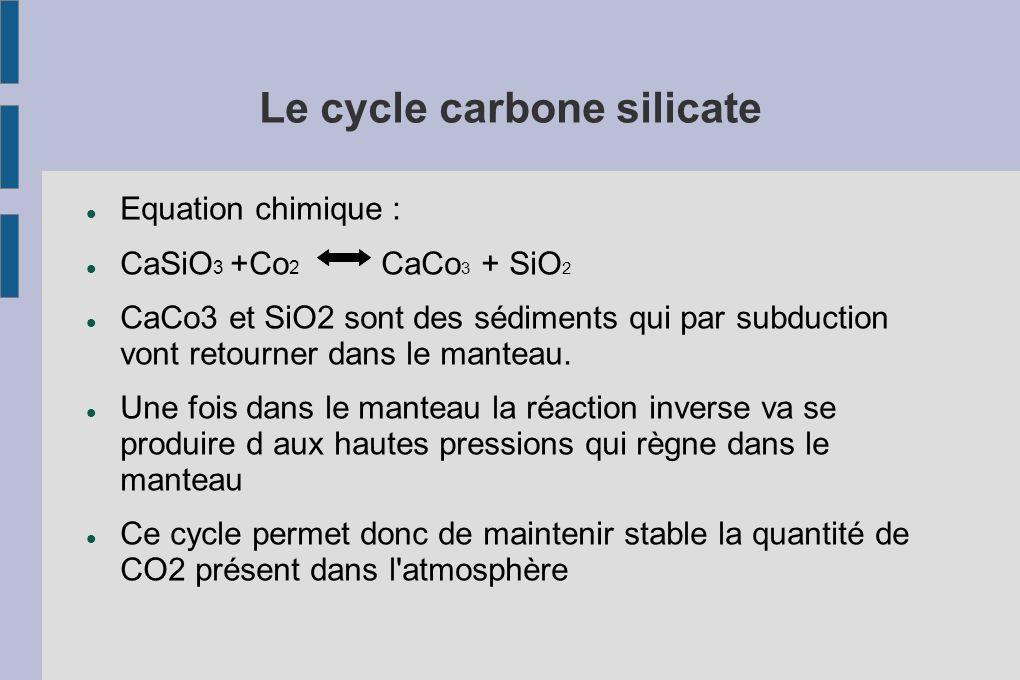Le cycle carbone silicate Equation chimique : CaSiO 3 +Co 2 CaCo 3 + SiO 2 CaCo3 et SiO2 sont des sédiments qui par subduction vont retourner dans le