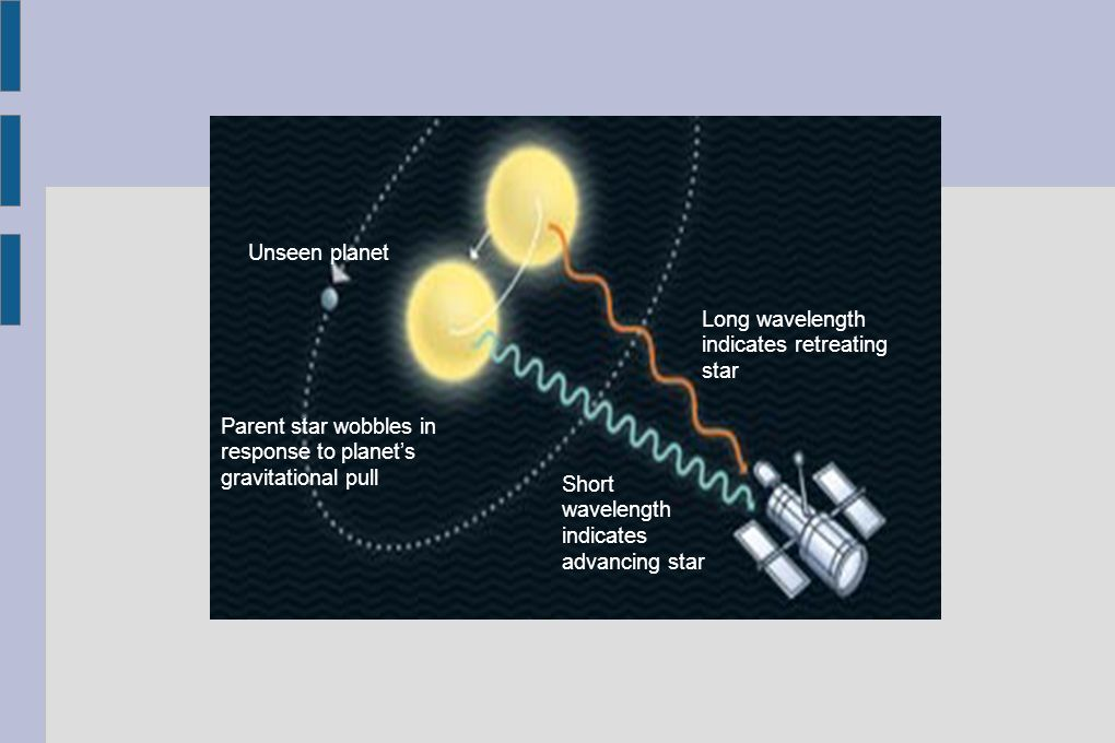 Long wavelength indicates retreating star Short wavelength indicates advancing star Parent star wobbles in response to planets gravitational pull Unse