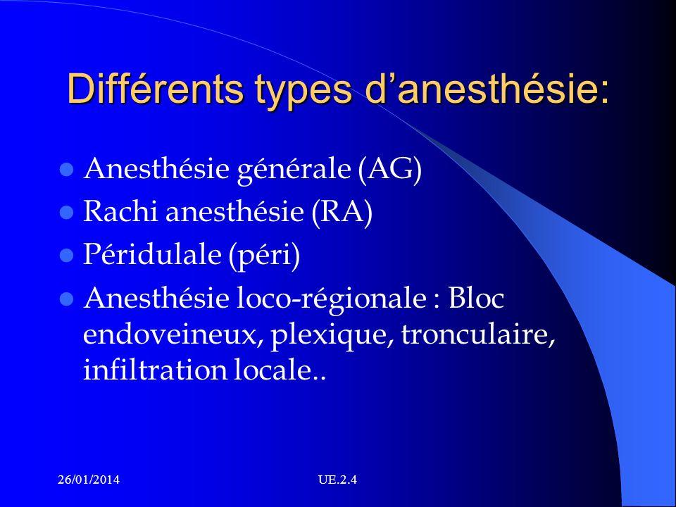 Différents types danesthésie: Anesthésie générale (AG) Rachi anesthésie (RA) Péridulale (péri) Anesthésie loco-régionale : Bloc endoveineux, plexique,
