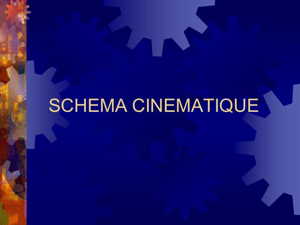 SCHÉMA CINÉMATIQUE Un schéma cinématique de mécanisme est un schéma qui doit non seulement permettre la compréhension des différents mouvements du mécanisme, mais aussi comporter le paramétrage des différents solides qui le constituent, en vue des calculs de cinématique, cinétique, dynamique… que lon peut avoir à faire sur ce mécanisme.