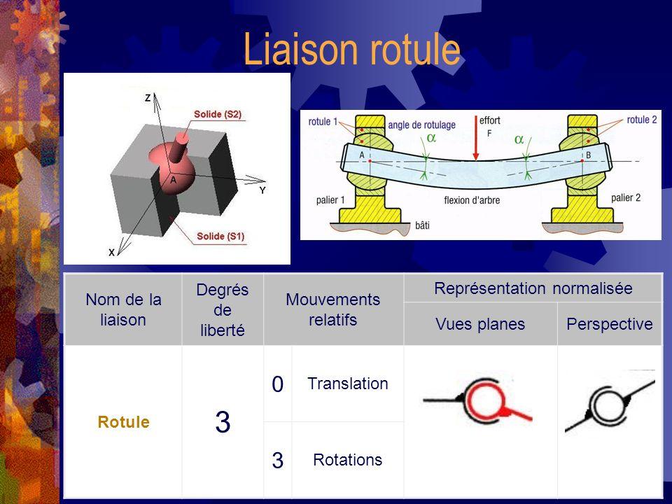 Liaison linéaire annulaire Nom de la liaison Degrés de liberté Mouvements relatifs Représentation normalisée Vues planesPerspective Linéaire annulaire 4 1 Translation 3 Rotations