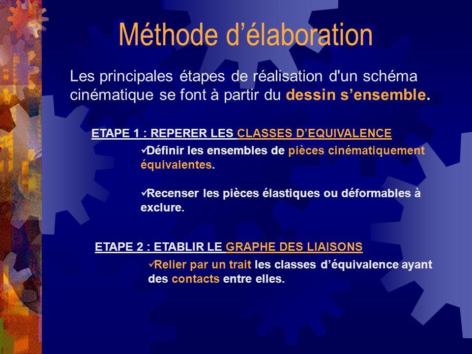 ETAPE 3 : IDENTIFIER LES LIAISONS ENTRE LES CLASSES Déterminer la nature du ou des contacts entre les classes déquivalence.