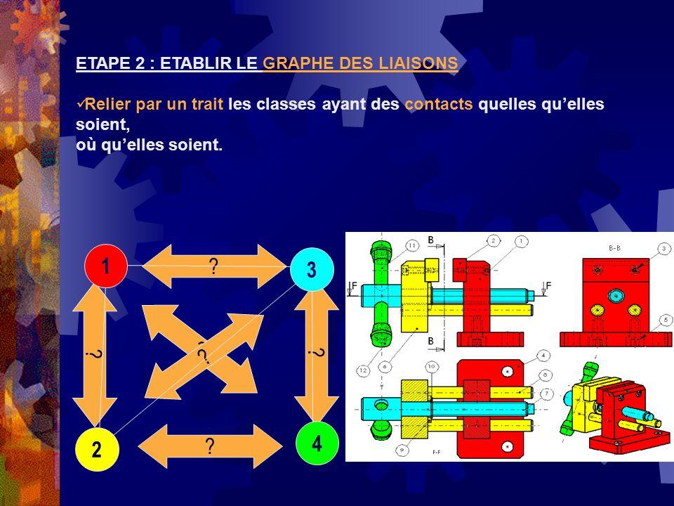 3 1 2 4 2 cylindres // Glissière Vis/Taraudage Hélicoïdale Cylindre + Epaulement Pivot Cylindre Pivot glissant ETAPE 3 : IDENTIFIER LES LIAISONS ENTRE LES CLASSES Déterminer la nature du ou des contacts entre les classes déquivalence.