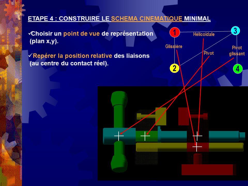 SCHÉMA CINÉMATIQUE METHODE DELABORATION ETAPE 1 : REPERER LES CLASSES DEQUIVALENCE ETAPE 2 : ETABLIR LE GRAPHE DES LIAISONS 3 1 2 4 ETAPE 3 : IDENTIFIER LES LIAISONS ENTRE LES CLASSES Glissière Hélicoïdale Pivot Pivot glissant ETAPE 4 : CONSTRUIRE LE SCHEMA CINEMATIQUE MINIMAL Placer les liaisons sur les points identifiés précédemment.