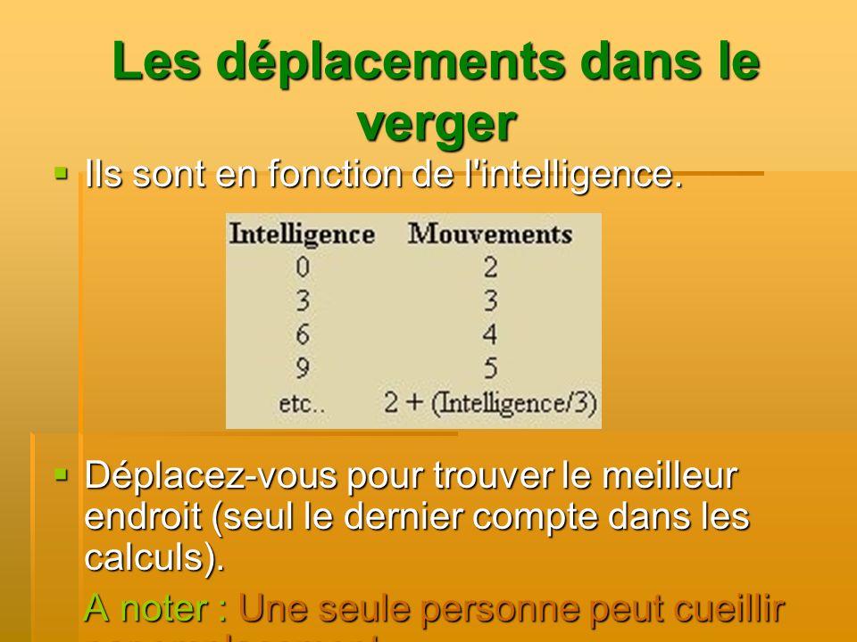 Les déplacements dans le verger Ils sont en fonction de l'intelligence. Ils sont en fonction de l'intelligence. Déplacez-vous pour trouver le meilleur