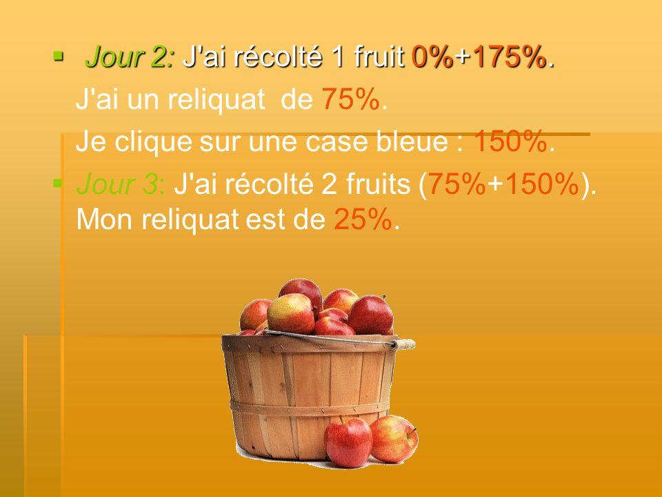 Jour 2: J'ai récolté 1 fruit 0%+175%. Jour 2: J'ai récolté 1 fruit 0%+175%. J'ai un reliquat de 75%. Je clique sur une case bleue : 150%. Jour 3: J'ai