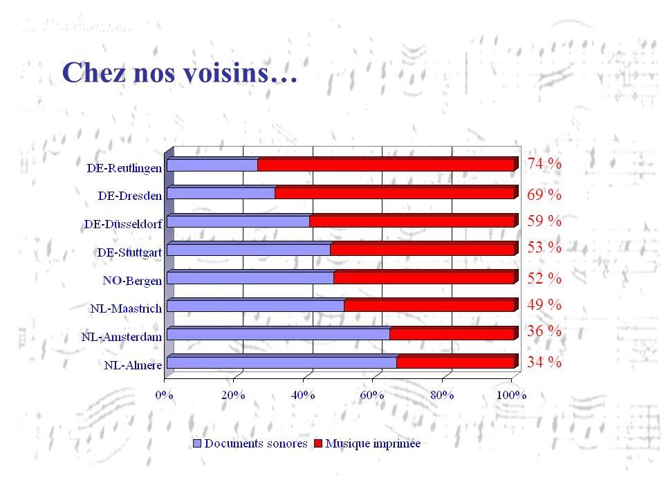 52 % 49 % 36 % 53 % 59 % 69 % 74 % 34 % Chez nos voisins…