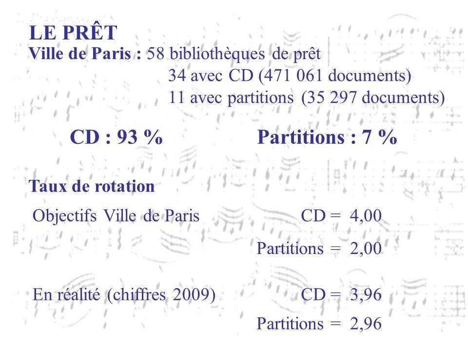 LE PRÊT Taux de rotation Objectifs Ville de ParisCD =4,00 Partitions =2,00 En réalité (chiffres 2009)CD =3,96 Partitions =2,96 Ville de Paris : 58 bib