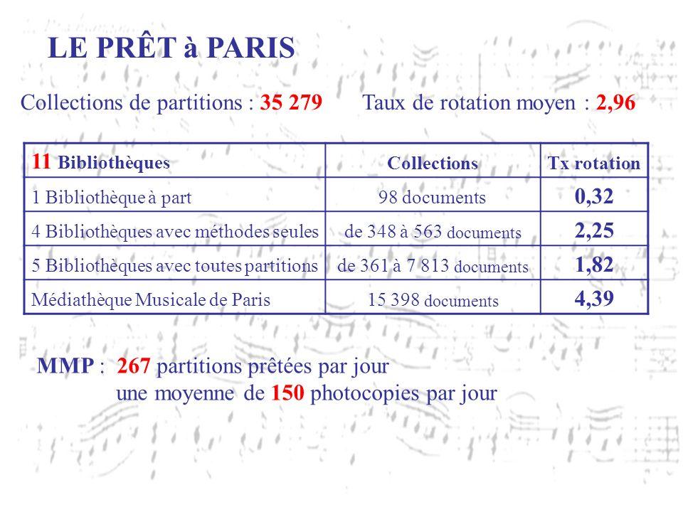 LE PRÊT à PARIS Collections de partitions : 35 279Taux de rotation moyen : 2,96 11 Bibliothèques CollectionsTx rotation 1 Bibliothèque à part98 docume
