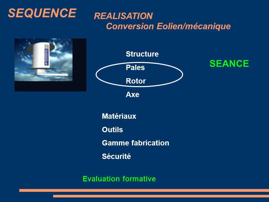 Structure Pales Rotor Axe REALISATION Conversion Eolien/mécanique SEQUENCE Matériaux Outils Gamme fabrication Sécurité Evaluation formative SEANCE