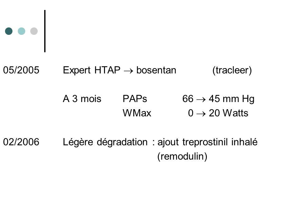 05/2005Expert HTAP bosentan(tracleer) A 3 moisPAPs66 45 mm Hg WMax 0 20 Watts 02/2006Légère dégradation : ajout treprostinil inhalé (remodulin)